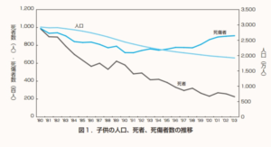 日本の子どもの交通事故は増えている