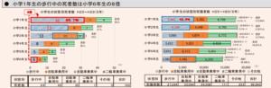 小学校低学年の事故が多い日本