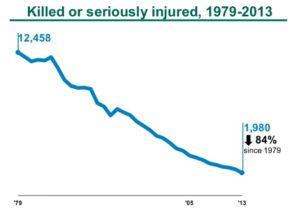 イギリスの子どもの交通事故統計グラフ