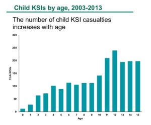 イギリスでは小学生の交通事故は少ない