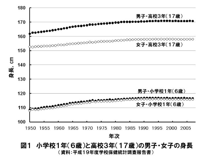 日本人の平均身長の推移