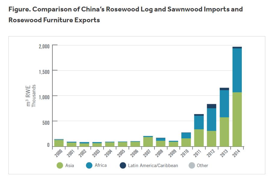 中国のローズウッド需要の拡大